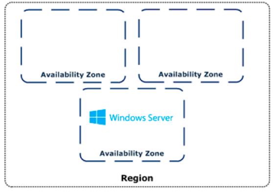 Servidor microsoft windows na AWS