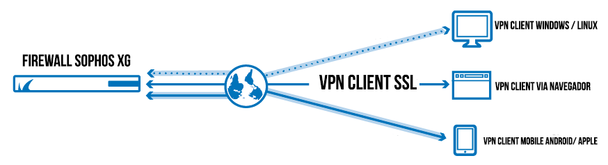 Firewall Sophos XG VPN Site to client