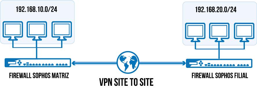 Firewall Sophos XG VPN Site to site